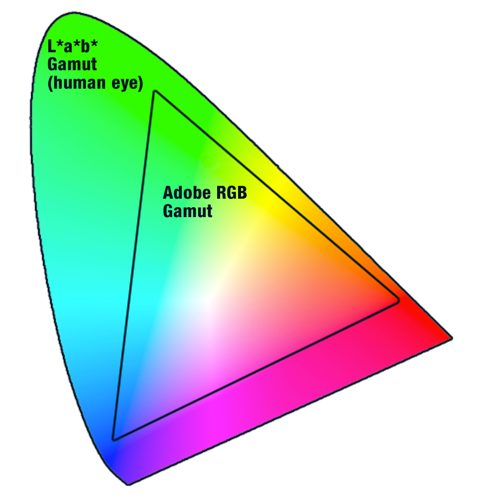 Smijet print color consistency control: compaing RGB and Lab gamuts